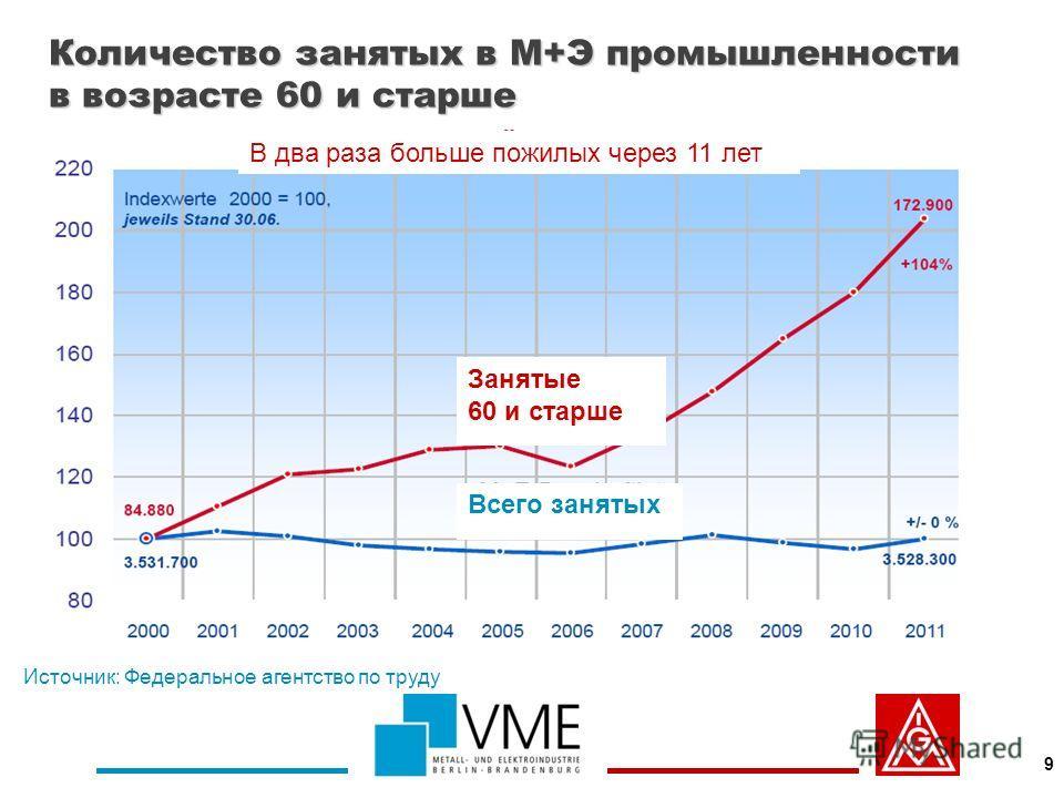 Количество занятых в М+Э промышленности в возрасте 60 и старше 9 В два раза больше пожилых через 11 лет Всего занятых Занятые 60 и старше Источник: Федеральное агентство по труду