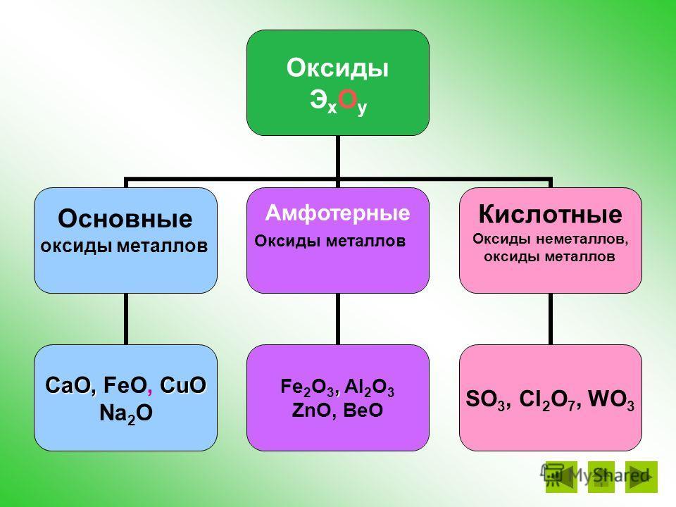 ZnO + 2HCl = ZnCl 2 + 2H 2 O ZnO + 2NaOH = Na 2 ZnO 2 + 2H 2 O Как основный Как кислотный