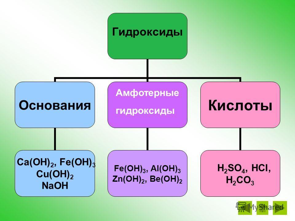 Оксиды ЭхОу Основные оксиды металлов CaO, CuO CaO, FeO, CuO Na2O, Fe2O3, Al2O3 ZnO, BeO Кислотные Оксиды неметаллов, оксиды металлов SO3, Cl2O7, WO3 Амфотерные Оксиды металлов