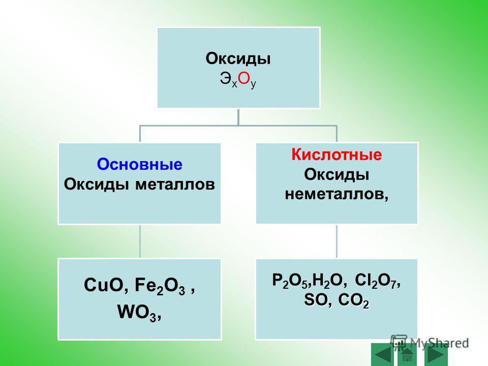 Задание 1 Выберите из списка веществ оксиды: H2O H2O,H2O H2O, CO 2, P2O5,P2O5,P2O5,P2O5, WO 3 Fe 2 O 3 SO 3, CaCl 2, SCl 6, CuO, H 2 SO 4, NaOH,