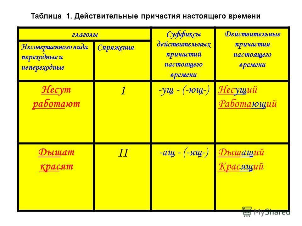 Таблица 1. Действительные причастия настоящего времени глаголыСуффиксы действительных причастий настоящего времени Действительные причастия настоящего времени Несовершенного вида переходные и непереходные Спряжения Несут работают 1 -ущ - (-ющ-)Несущи