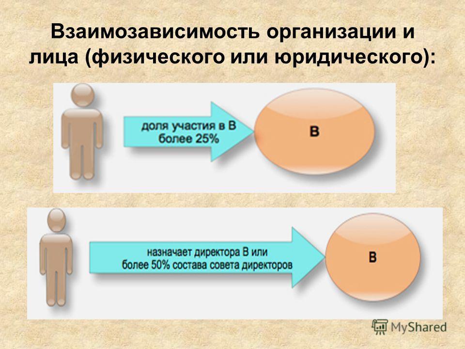 Взаимозависимость организации и лица (физического или юридического):