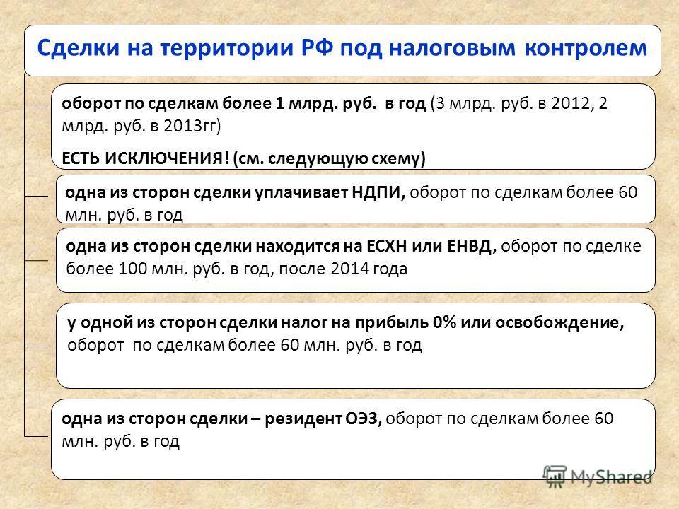 Сделки на территории РФ под налоговым контролем одна из сторон сделки – резидент ОЭЗ, оборот по сделкам более 60 млн. руб. в год у одной из сторон сделки налог на прибыль 0% или освобождение, оборот по сделкам более 60 млн. руб. в год оборот по сделк