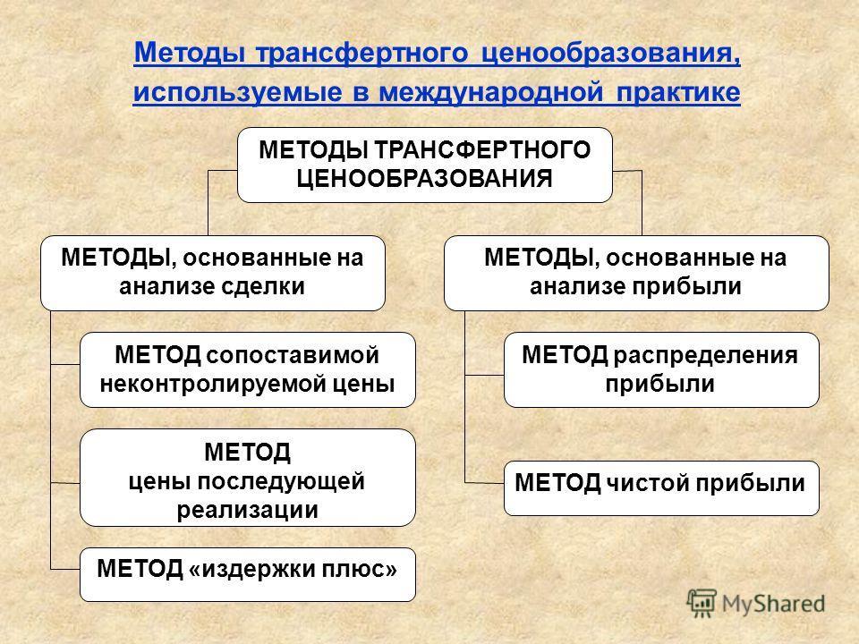 Методы трансфертного ценообразования, используемые в международной практике МЕТОДЫ ТРАНСФЕРТНОГО ЦЕНООБРАЗОВАНИЯ МЕТОДЫ, основанные на анализе прибыли МЕТОДЫ, основанные на анализе сделки МЕТОД сопоставимой неконтролируемой цены МЕТОД цены последующе