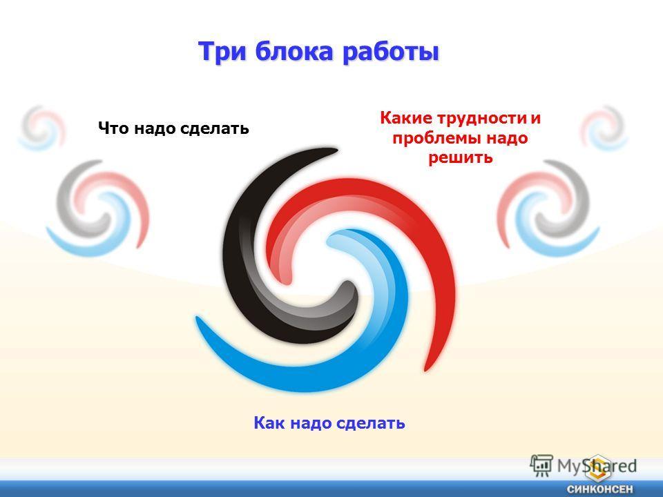 Три блока работы Что надо сделать Как надо сделать Какие трудности и проблемы надо решить