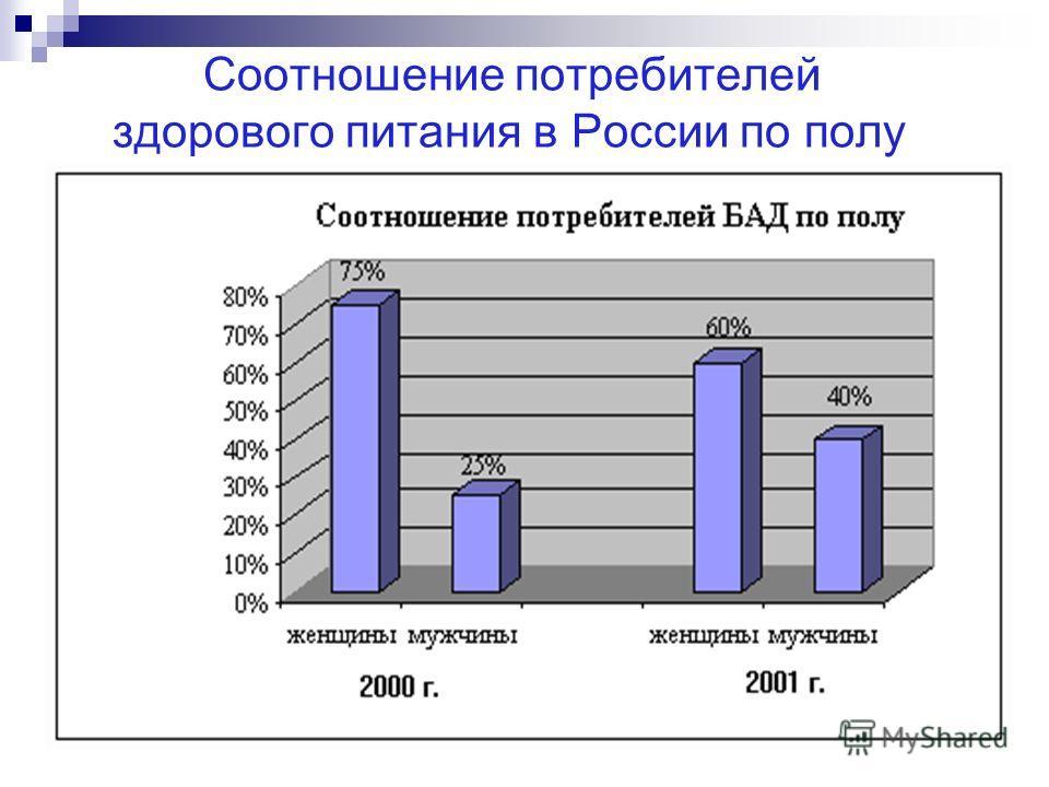 Соотношение потребителей здорового питания в России по полу