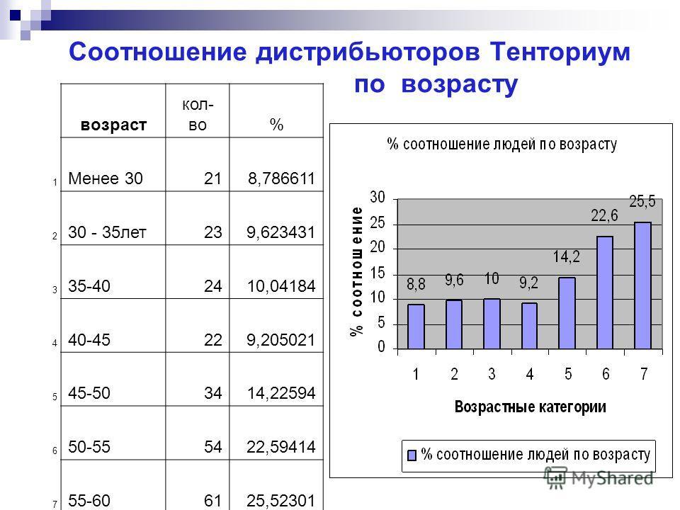 Соотношение дистрибьюторов Тенториум по возрасту возраст кол- во% 1 Менее 30218,786611 2 30 - 35лет239,623431 3 35-402410,04184 4 40-45229,205021 5 45-503414,22594 6 50-555422,59414 7 55-606125,52301 Итого239100