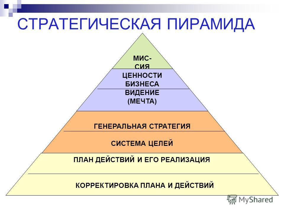 СТРАТЕГИЧЕСКАЯ ПИРАМИДА МИС- СИЯ ЦЕННОСТИ БИЗНЕСА ВИДЕНИЕ (МЕЧТА) ГЕНЕРАЛЬНАЯ СТРАТЕГИЯ СИСТЕМА ЦЕЛЕЙ ПЛАН ДЕЙСТВИЙ И ЕГО РЕАЛИЗАЦИЯ КОРРЕКТИРОВКА ПЛАНА И ДЕЙСТВИЙ