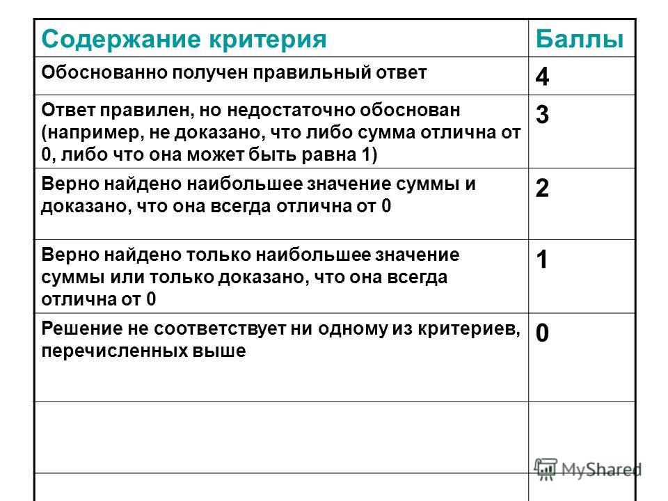 Содержание критерияБаллы Обоснованно получен правильный ответ 4 Ответ правилен, но недостаточно обоснован (например, не доказано, что либо сумма отлична от 0, либо что она может быть равна 1) 3 Верно найдено наибольшее значение суммы и доказано, что