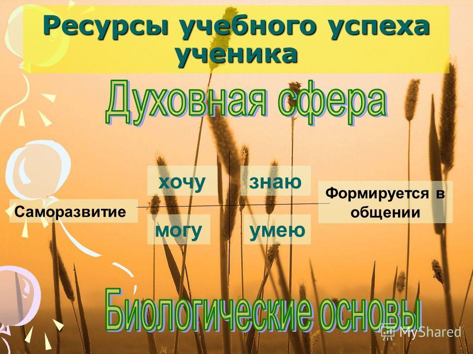 Ресурсы учебного успеха ученика Саморазвитие Формируется в общении хочузнаю могуумею