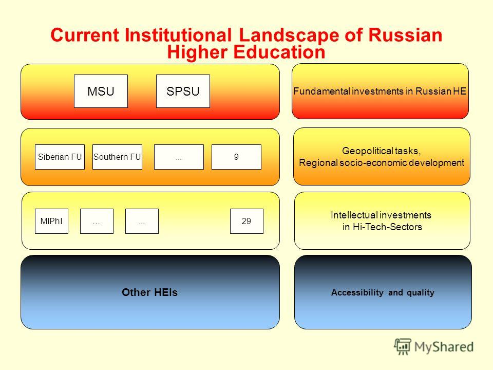 MSUSPSU Siberian FUSouthern FU...9 …MIPhI...29 Other HEIs Fundamental investments in Russian HE Geopolitical tasks, Regional socio-economic development Intellectual investments in Hi-Tech-Sectors Accessibility and quality Current Institutional Landsc