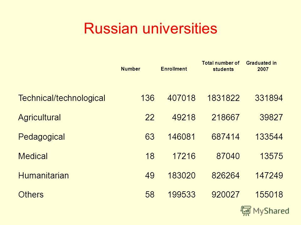 Russian universities NumberEnrollment Total number of students Graduated in 2007 Technical/technological1364070181831822331894 Agricultural224921821866739827 Pedagogical63146081687414133544 Medical18172168704013575 Humanitarian49183020826264147249 Ot