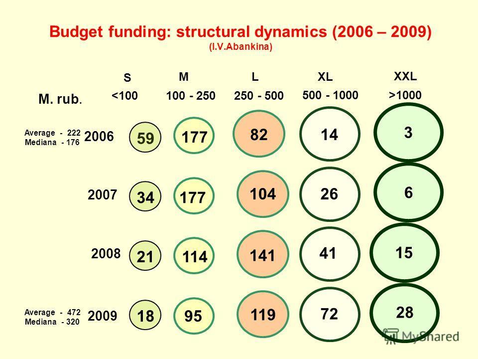 Budget funding: structural dynamics (2006 – 2009) (I.V.Abankina) M XL L XXL 1000 2006 2007 2008 2009 S 59 114 177 95 141 104 177 82 26 41 119 72 28 15 6 3 500 - 1000 14 34 21 18 Average - 222 Mediana - 176 Average - 472 Mediana - 320 M. rub.