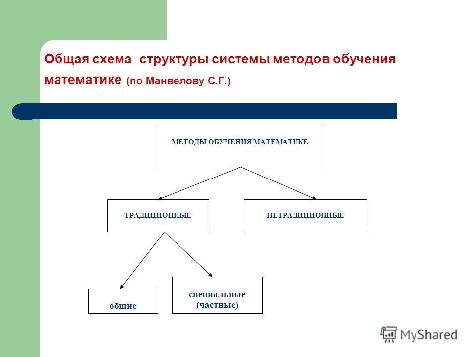 Общая схема структуры системы методов обучения математике (по Манвелову С.Г.) МЕТОДЫ ОБУЧЕНИЯ МАТЕМАТИКЕ ТРАДИЦИОННЫЕНЕТРАДИЦИОННЫЕ общие специальные (частные)