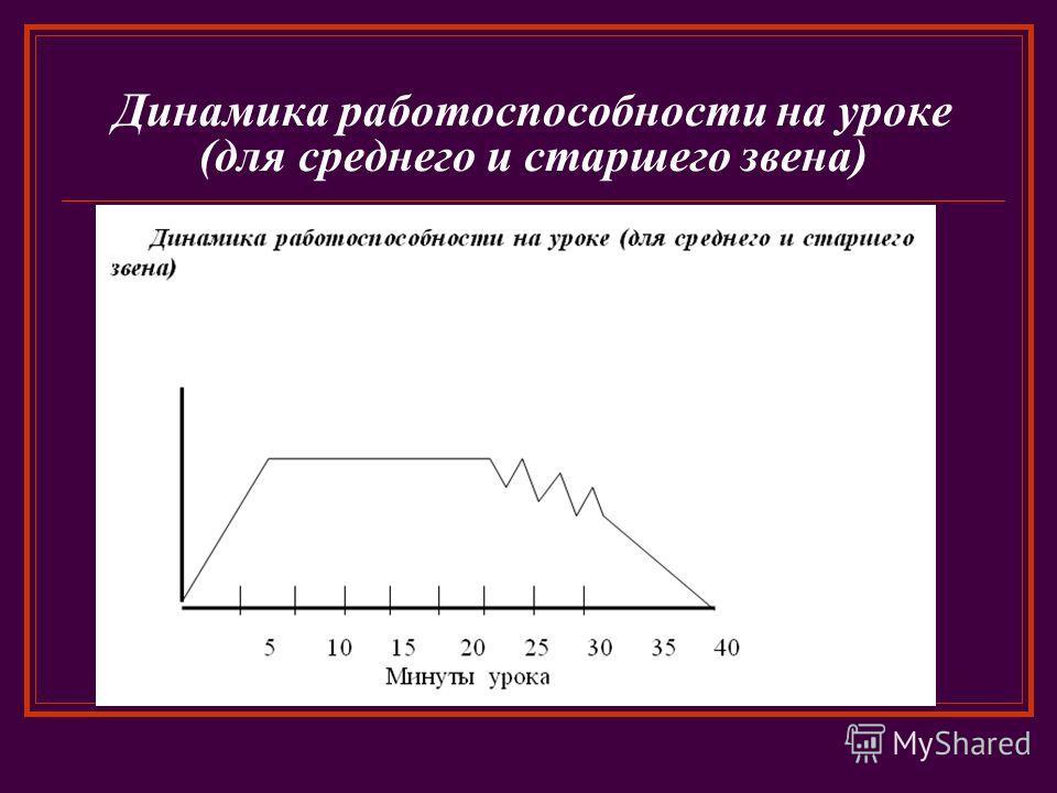 Динамика работоспособности на уроке (для среднего и старшего звена)
