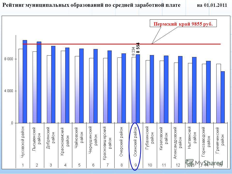 2 Рейтинг муниципальных образований по средней заработной плате на 01.01.2011 Пермский край 9855 руб.
