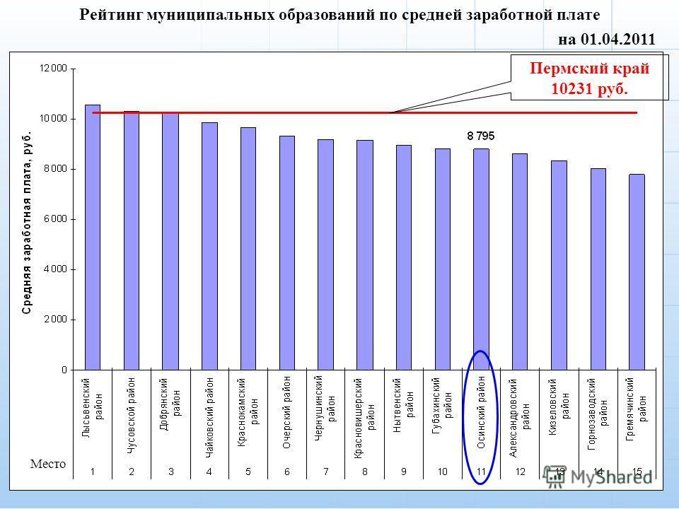 3 на 01.04.2011 Рейтинг муниципальных образований по средней заработной плате Место Пермский край 10231 руб.