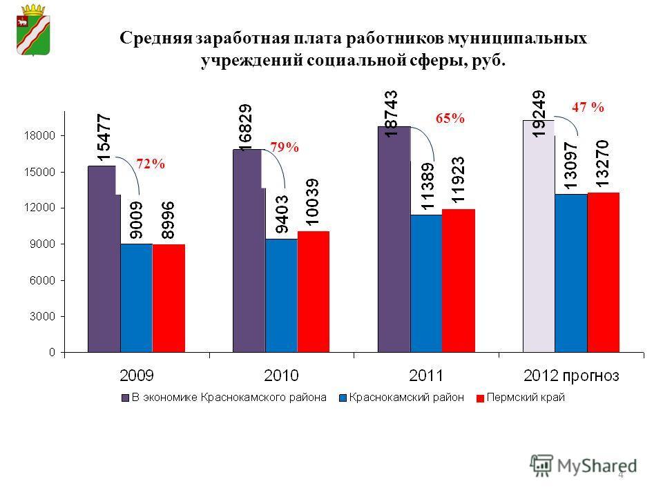 4 Средняя заработная плата работников муниципальных учреждений социальной сферы, руб. 72% 79% 65% 47 %