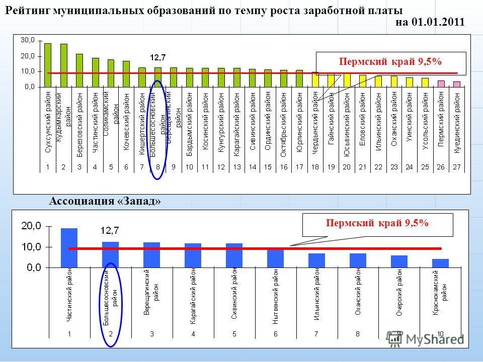 4 Рейтинг муниципальных образований по темпу роста заработной платы Пермский край 9,5% на 01.01.2011 Ассоциация «Запад» Пермский край 9,5%