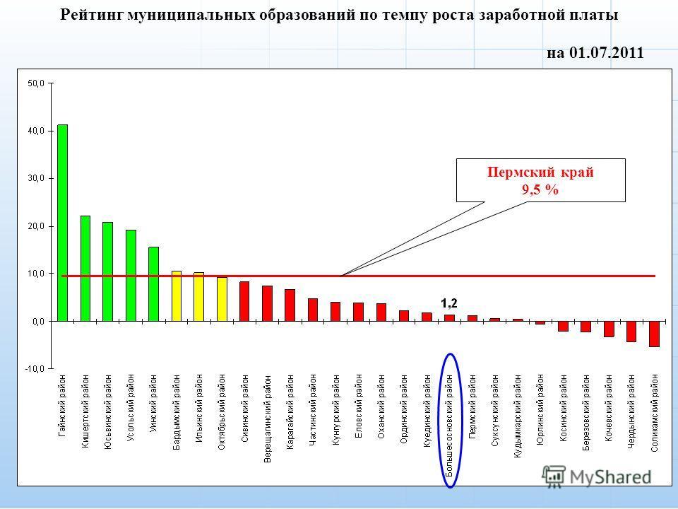 5 на 01.07.2011 Рейтинг муниципальных образований по темпу роста заработной платы Пермский край 9,5 %