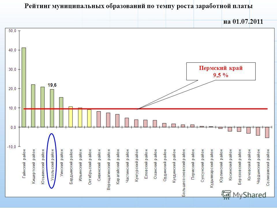 7 на 01.07.2011 Рейтинг муниципальных образований по темпу роста заработной платы Пермский край 9,5 %