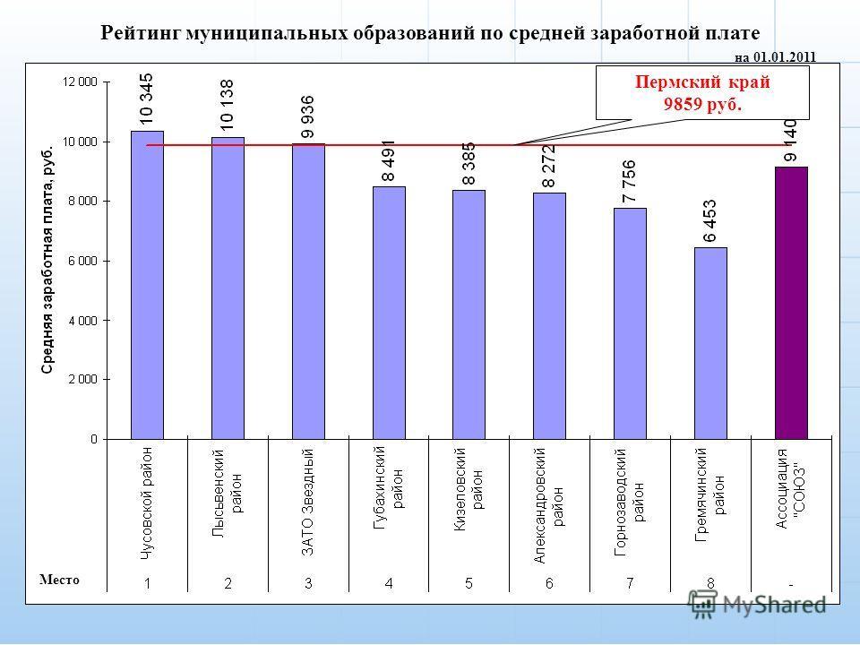 3 Рейтинг муниципальных образований по средней заработной плате на 01.01.2011 Место Пермский край 9859 руб.