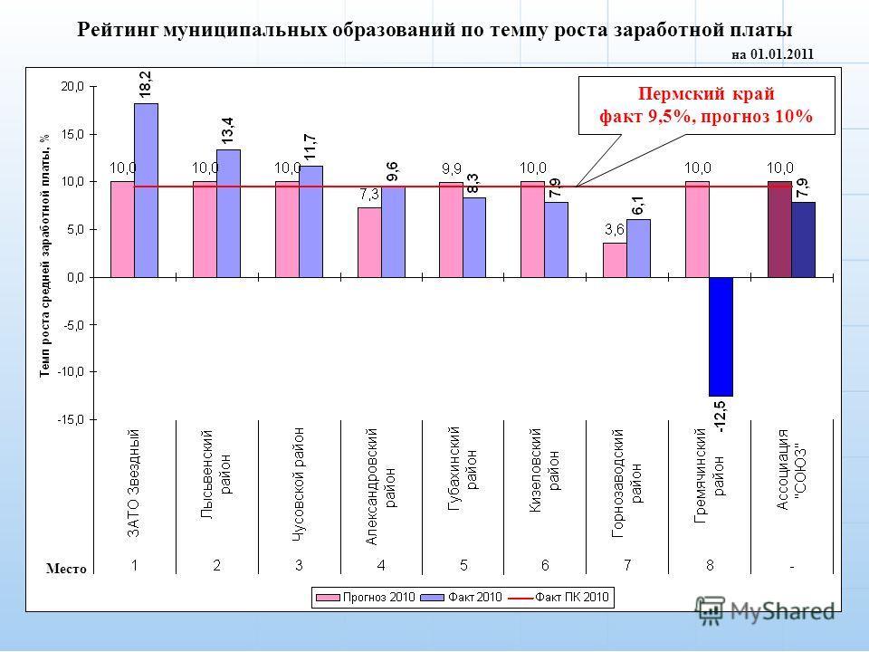 4 Рейтинг муниципальных образований по темпу роста заработной платы на 01.01.2011 Место Пермский край факт 9,5%, прогноз 10%