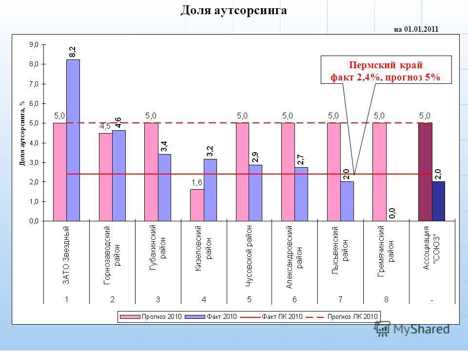 Доля аутсорсинга на 01.01.2011 Пермский край факт 2,4%, прогноз 5%