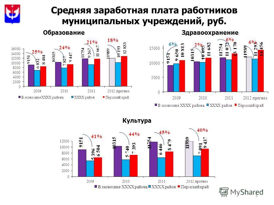 5 Средняя заработная плата работников муниципальных учреждений, руб. ОбразованиеЗдравоохранение Культура 21% 6% 45% 24% 25% 6% 2% 44% 41% 18% 6% 40%