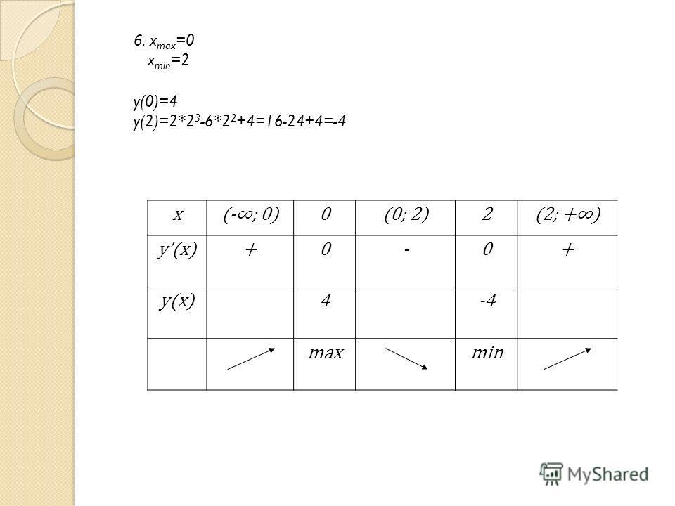 6. x max =0 x min =2 y(0)=4 y(2)=2*2 3 -6*2 2 +4=16-24+4=-4 x(-; 0)0(0; 2)2(2; +) y(x)+0-0+ 4-4 maxmin