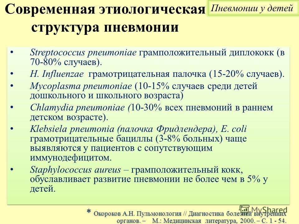 Современная этиологическая структура пневмонии Streptococcus pneumoniae грамположительный диплококк (в 70-80% случаев). Н. Influenzae грамотрицательная палочка (15-20% случаев). Mycoplasma pneumoniae (10-15% случаев среди детей дошкольного и школьног