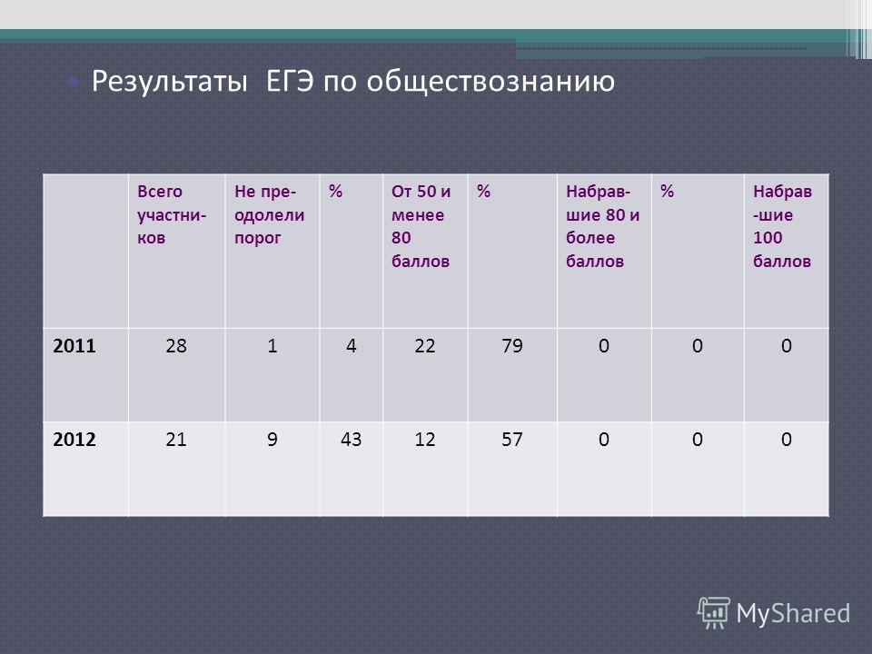Результаты ЕГЭ по русскому языку Всего участни- ков Не пре- одолели порог %От 50 и менее 80 баллов %Набрав- шие 80 и более баллов %Набрав -шие 100 баллов 201128142279000 2012219431257000 Результаты ЕГЭ по обществознанию