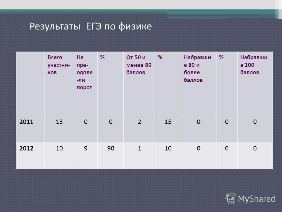 Результаты ЕГЭ по русскому языку Всего участни- ков Не пре- одоле -ли порог %От 50 и менее 80 баллов %Набравши е 80 и более баллов %Набравши е 100 баллов 20111300215000 201210990110000 Результаты ЕГЭ по физике
