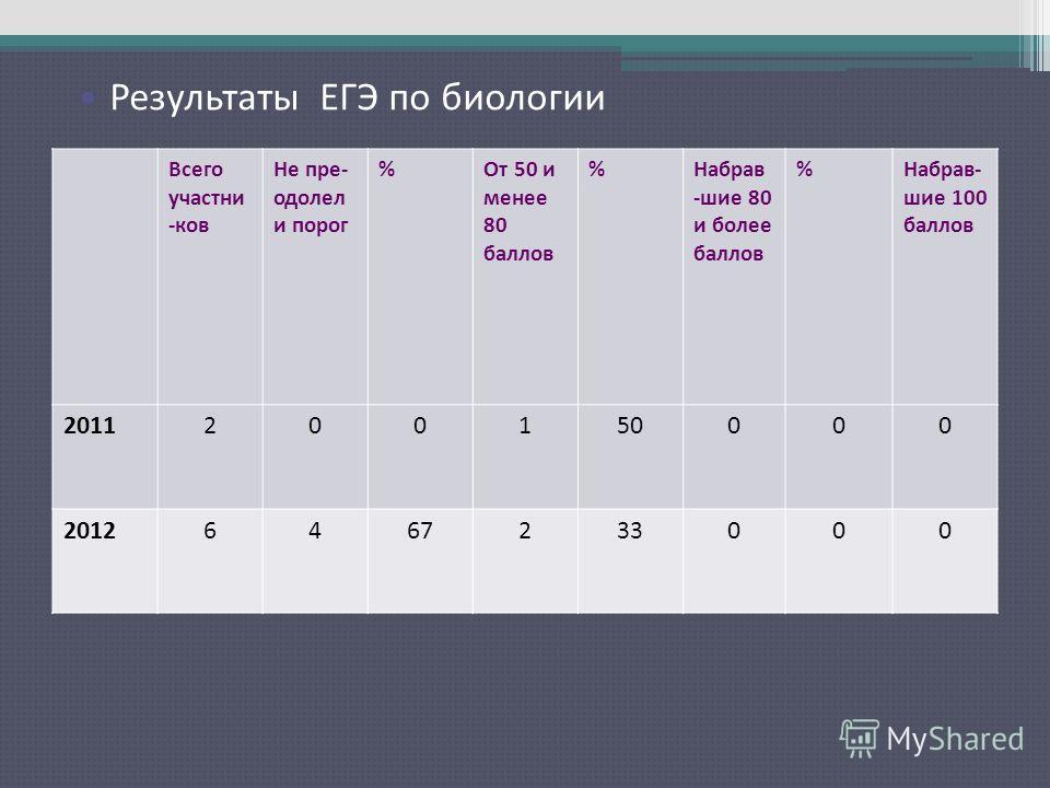 Результаты ЕГЭ по русскому языку Всего участни -ков Не пре- одолел и порог %От 50 и менее 80 баллов %Набрав -шие 80 и более баллов %Набрав- шие 100 баллов 2011200150000 20126467233000 Результаты ЕГЭ по биологии