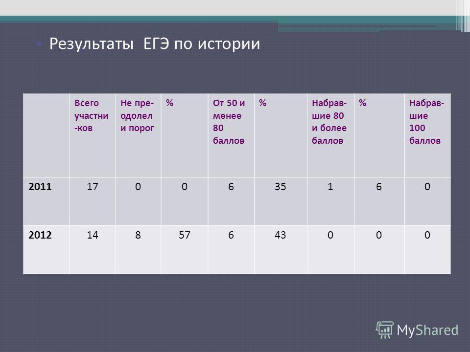 Результаты ЕГЭ по русскому языку Всего участни -ков Не пре- одолел и порог %От 50 и менее 80 баллов %Набрав- шие 80 и более баллов %Набрав- шие 100 баллов 20111700635160 201214857643000 Результаты ЕГЭ по истории