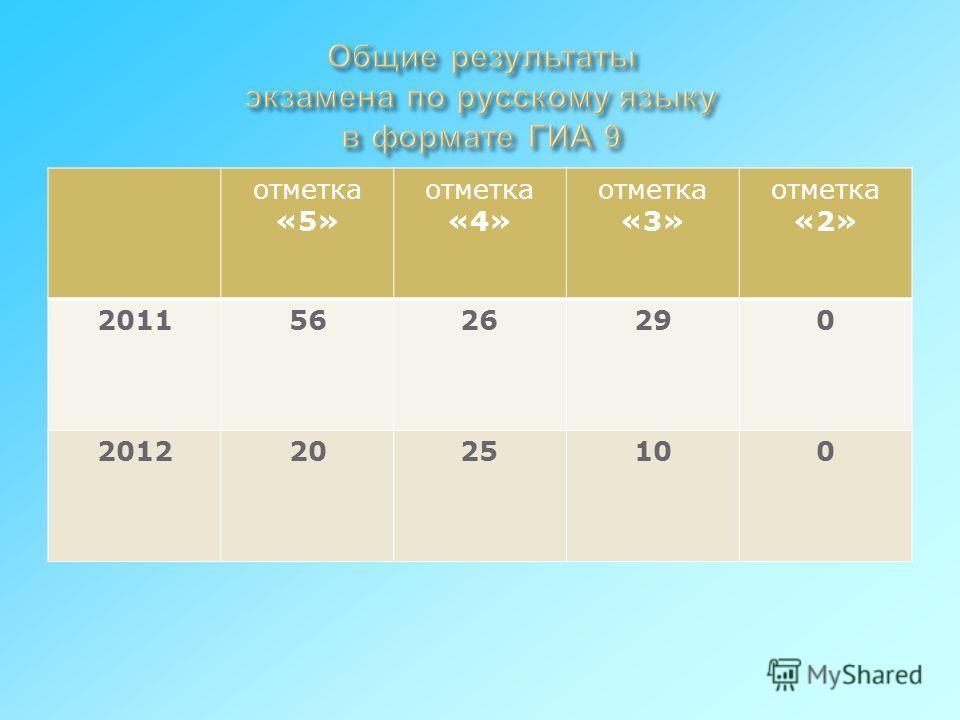 отметка «5» отметка «4» отметка «3» отметка «2» 20115626290 20122025100