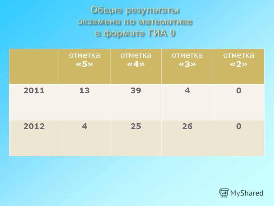 отметка «5» отметка «4» отметка «3» отметка «2» 2011133940 2012425260