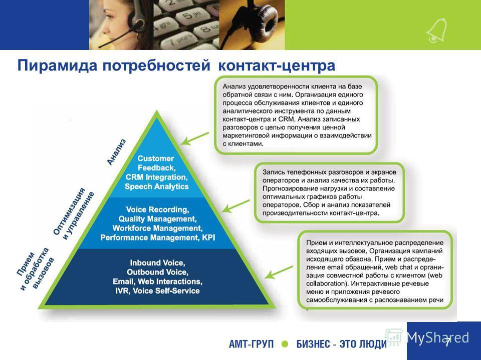 7 Пирамида потребностей контакт-центра