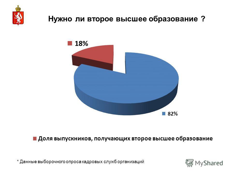 Нужно ли второе высшее образование ? * Данные выборочного опроса кадровых служб организаций