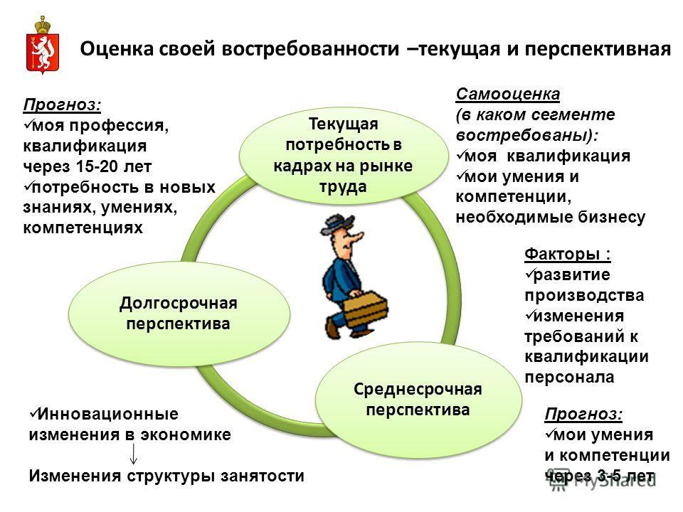Оценка своей востребованности –текущая и перспективная Текущая потребность в кадрах на рынке труда Среднесрочная перспектива Долгосрочная перспектива Самооценка (в каком сегменте востребованы): моя квалификация мои умения и компетенции, необходимые б