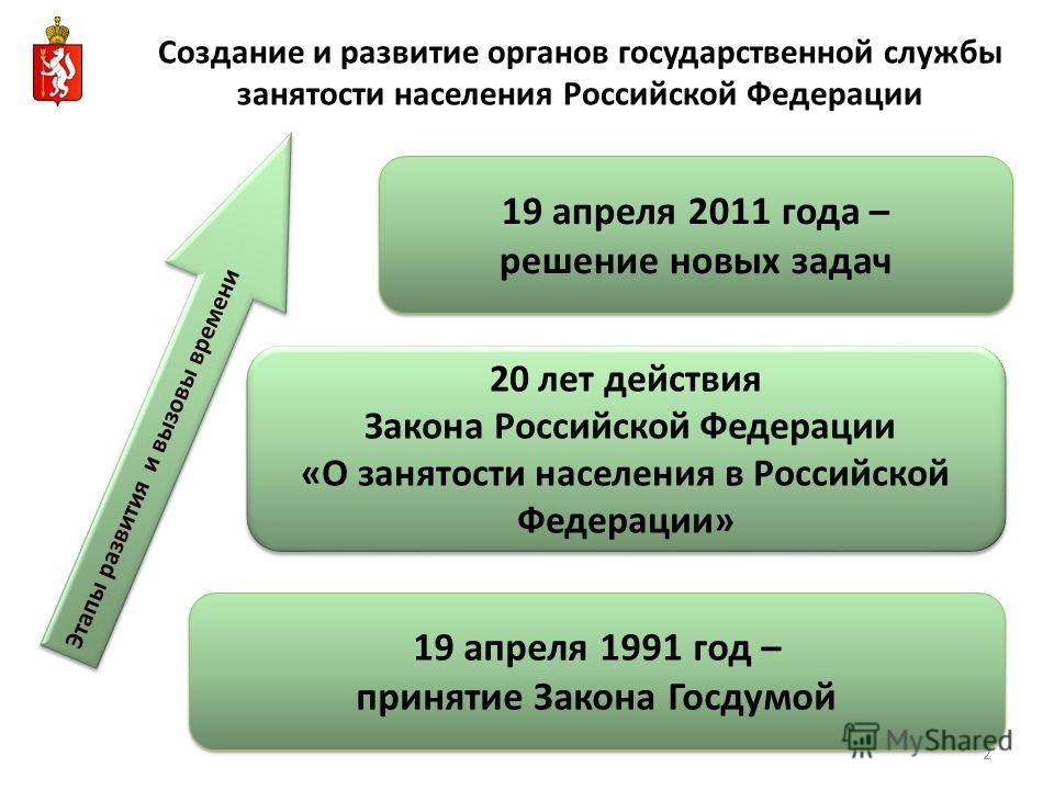 2 19 апреля 2011 года – решение новых задач 19 апреля 2011 года – решение новых задач 20 лет действия Закона Российской Федерации «О занятости населения в Российской Федерации» 20 лет действия Закона Российской Федерации «О занятости населения в Росс