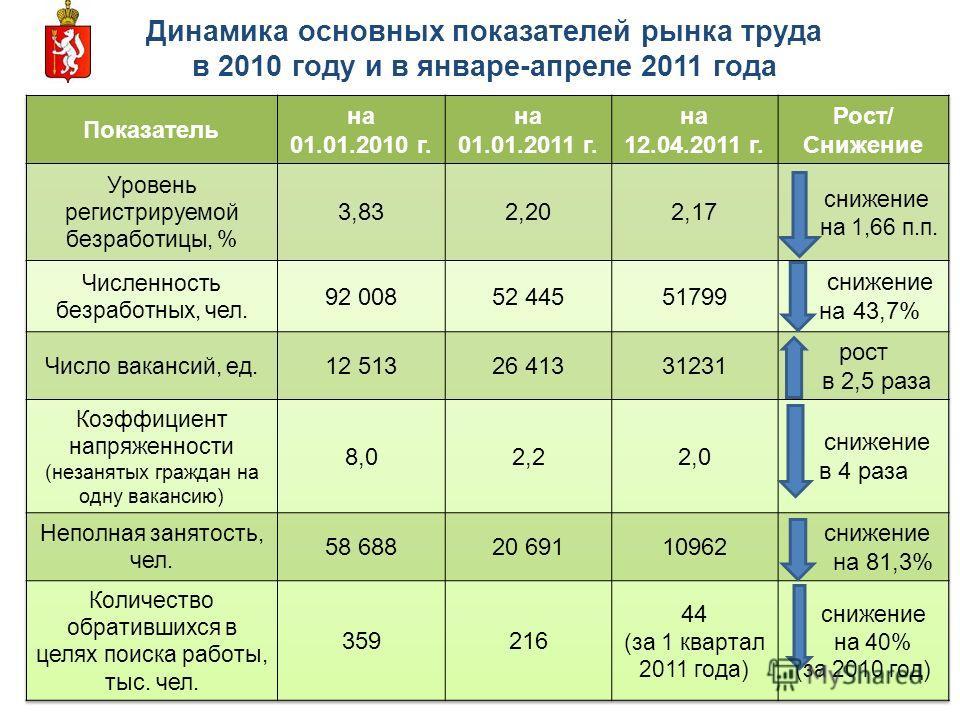 Динамика основных показателей рынка труда в 2010 году и в январе-апреле 2011 года 9