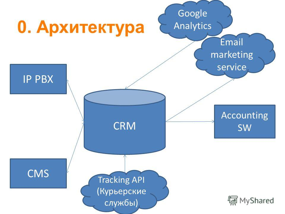 0. Архитектура CRM Tracking API (Курьерские службы) Google Analytics IP PBX CMS Accounting SW Email marketing service