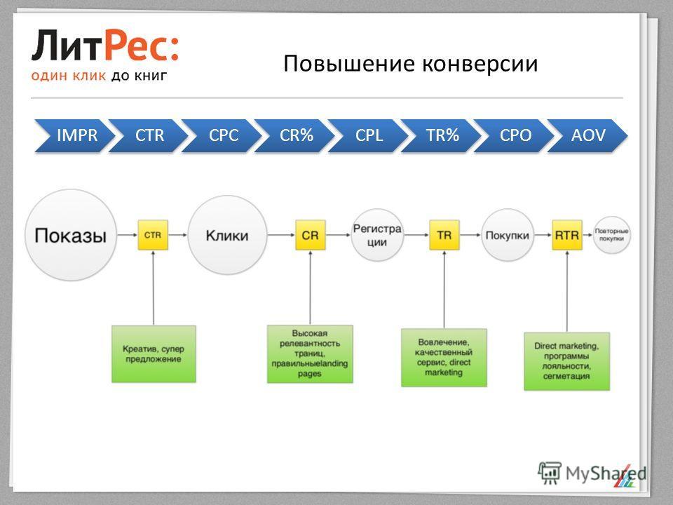 Повышение конверсии IMPRCTRCPCCR%CPLTR%CPOAOV