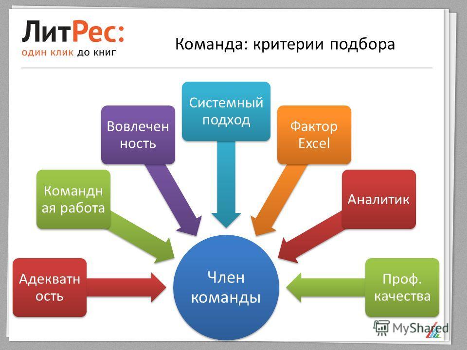 Команда: критерии подбора Член команды Адекватн ость Командн ая работа Вовлечен ность Системный подход Фактор Excel Аналитик Проф. качества