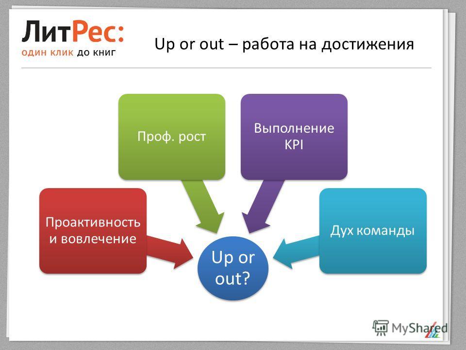 Up or out – работа на достижения Up or out? Проактивность и вовлечение Проф. рост Выполнение KPI Дух команды