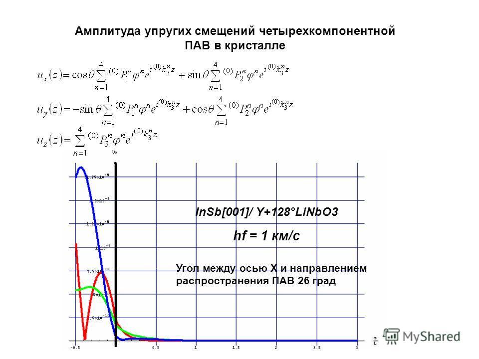 hf = 1 км/c InSb[001]/ Y+128°LiNbO3 Угол между осью X и направлением распространения ПАВ 26 град Амплитуда упругих смещений четырехкомпонентной ПАВ в кристалле