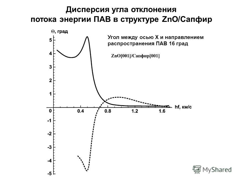 Дисперсия угла отклонения потока энергии ПАВ в структуре ZnO/Сапфир Угол между осью X и направлением распространения ПАВ 16 град