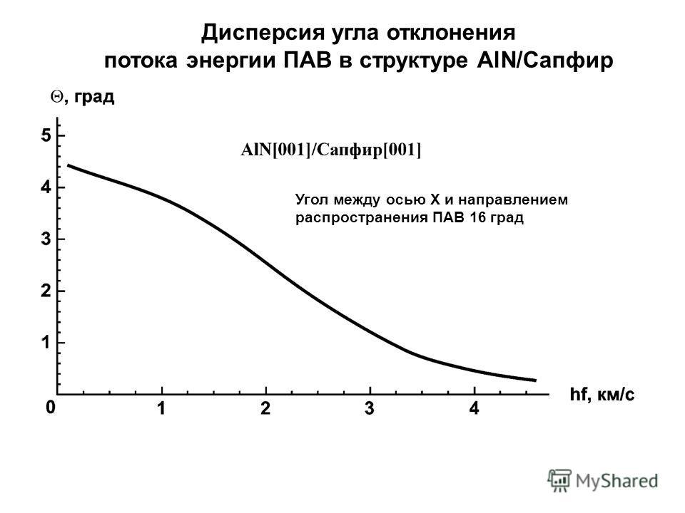 Угол между осью X и направлением распространения ПАВ 16 град Дисперсия угла отклонения потока энергии ПАВ в структуре AlN/Сапфир