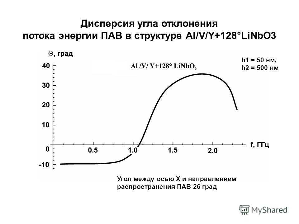 Угол между осью X и направлением распространения ПАВ 26 град h1 = 50 нм, h2 = 500 нм Дисперсия угла отклонения потока энергии ПАВ в структуре Al/V/Y+128°LiNbO3
